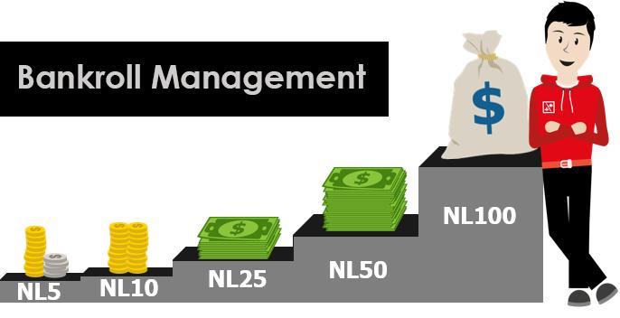Bankrollmanagement uitleg