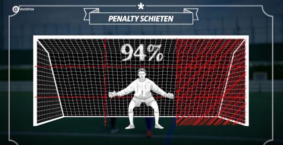 VIDEO: Strafschoppen voorspellen, is het mogelijk?