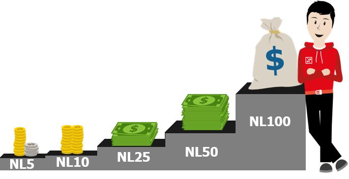 De moeder der strategieën: Bankroll management